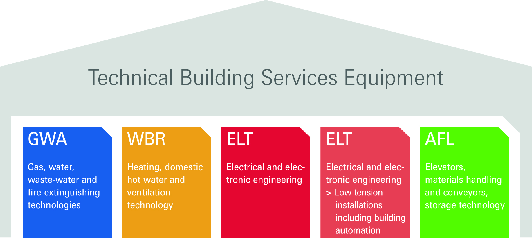 Technical Building Services Equipment