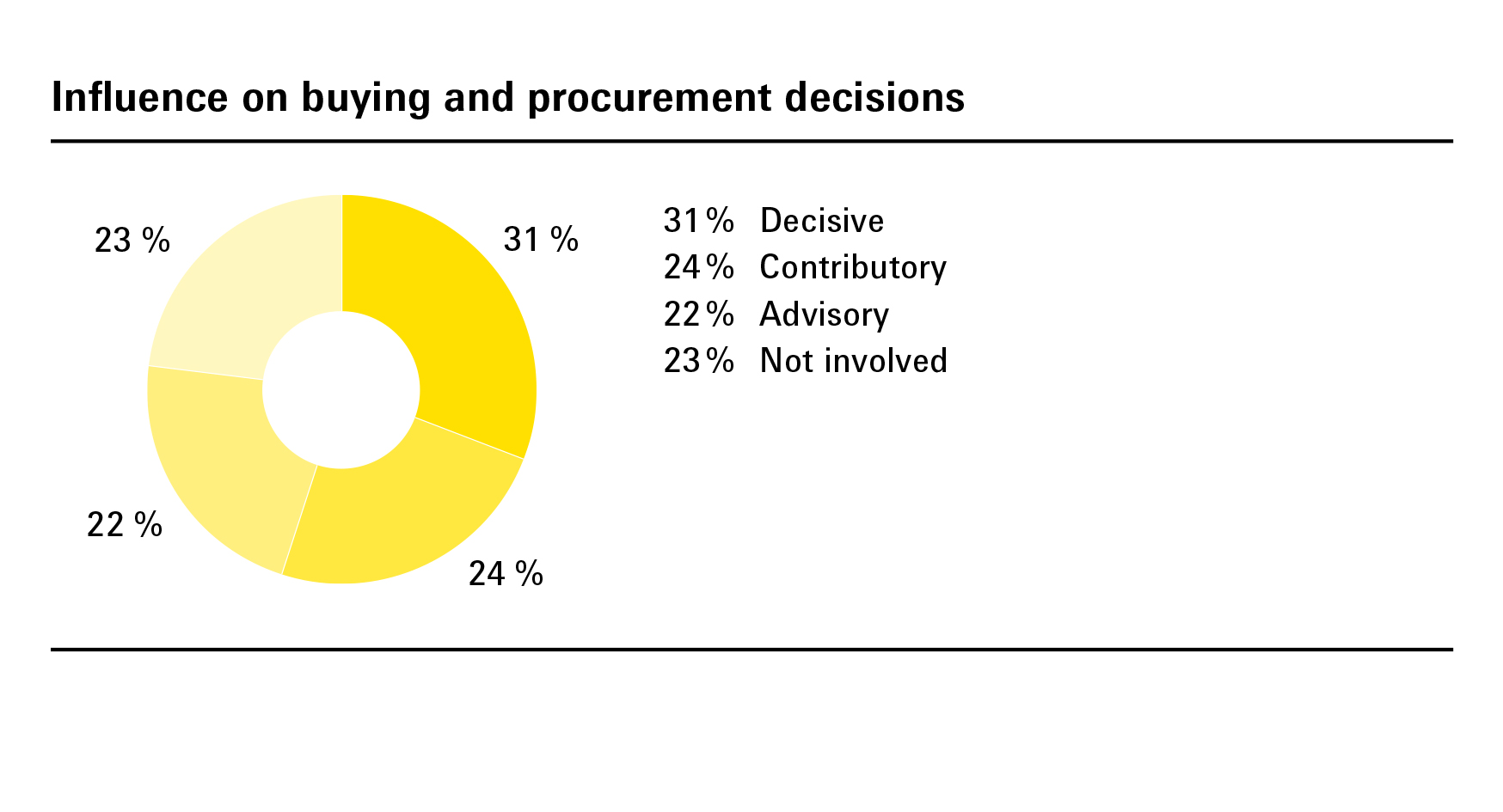 Influence on buying and procurement decisions