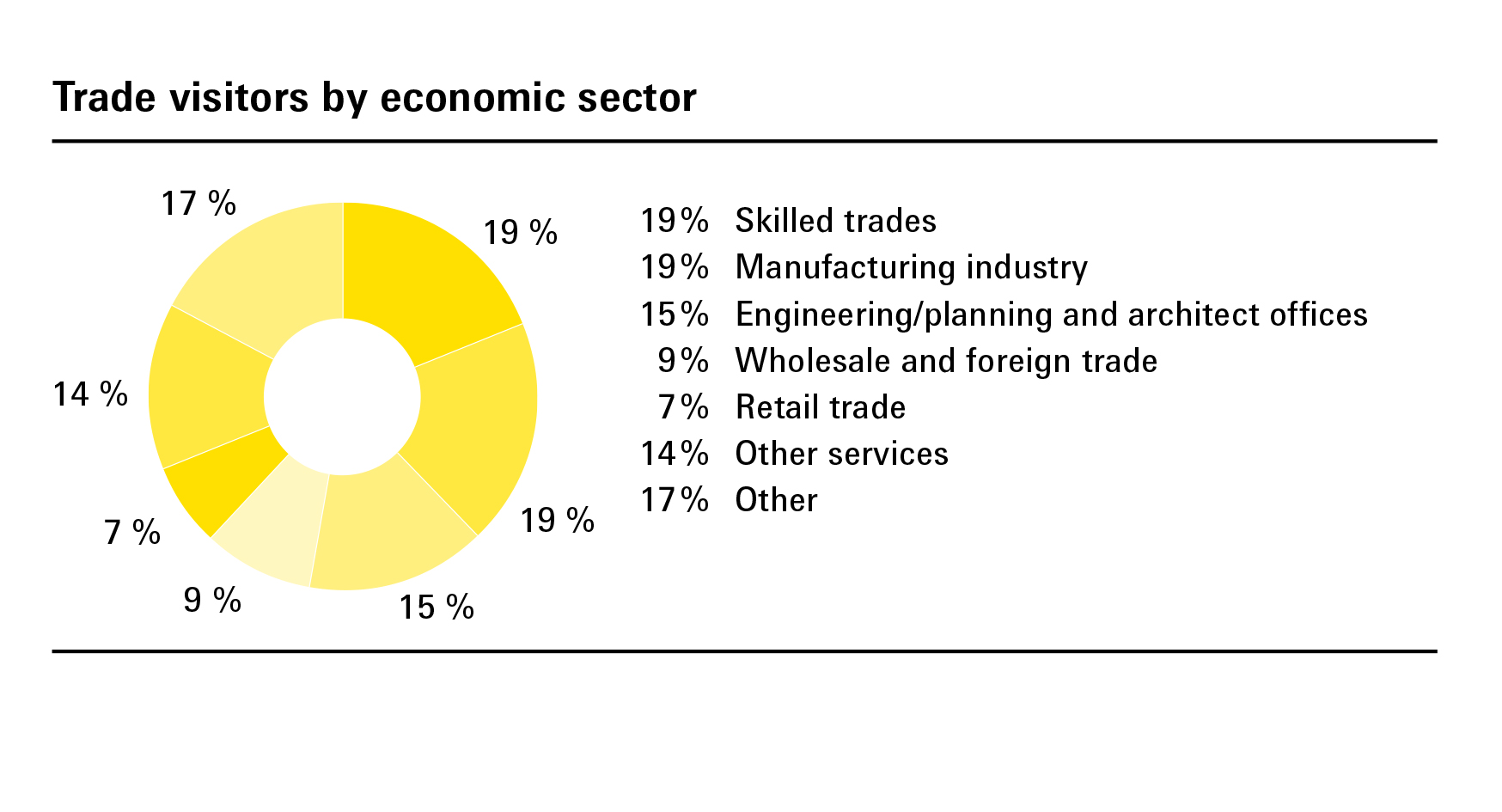 Trade visitors by economic sectors