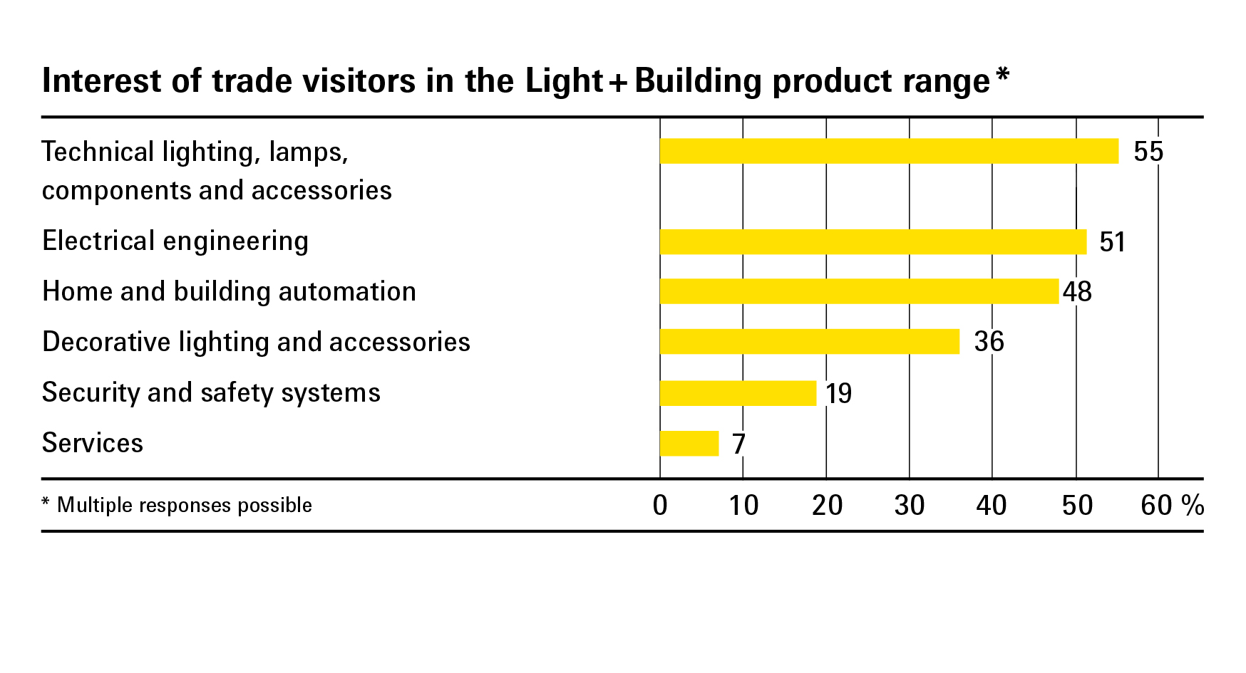 Interest of trade visitors in the Light + Building product range