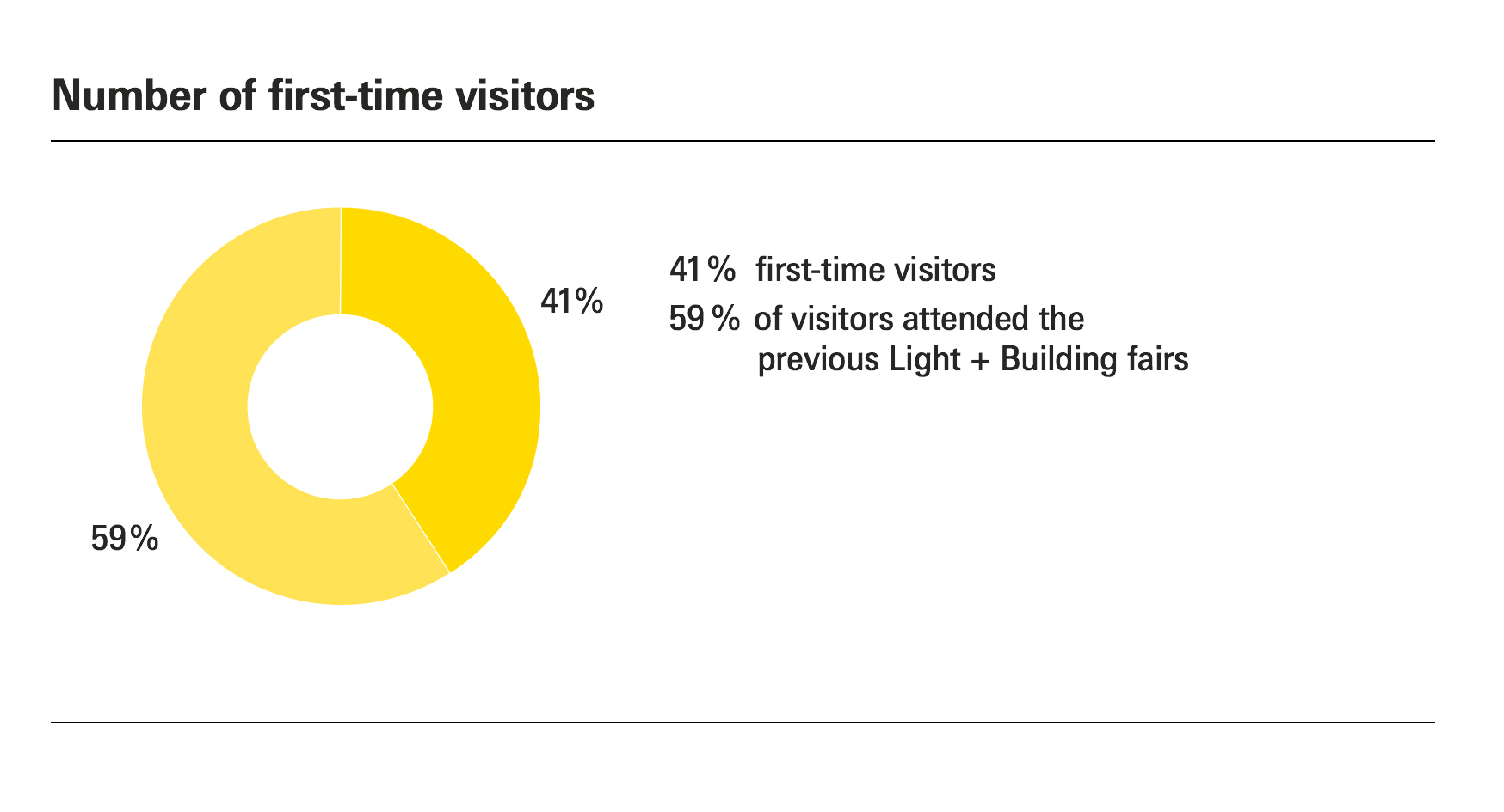 Number of first-time visitors