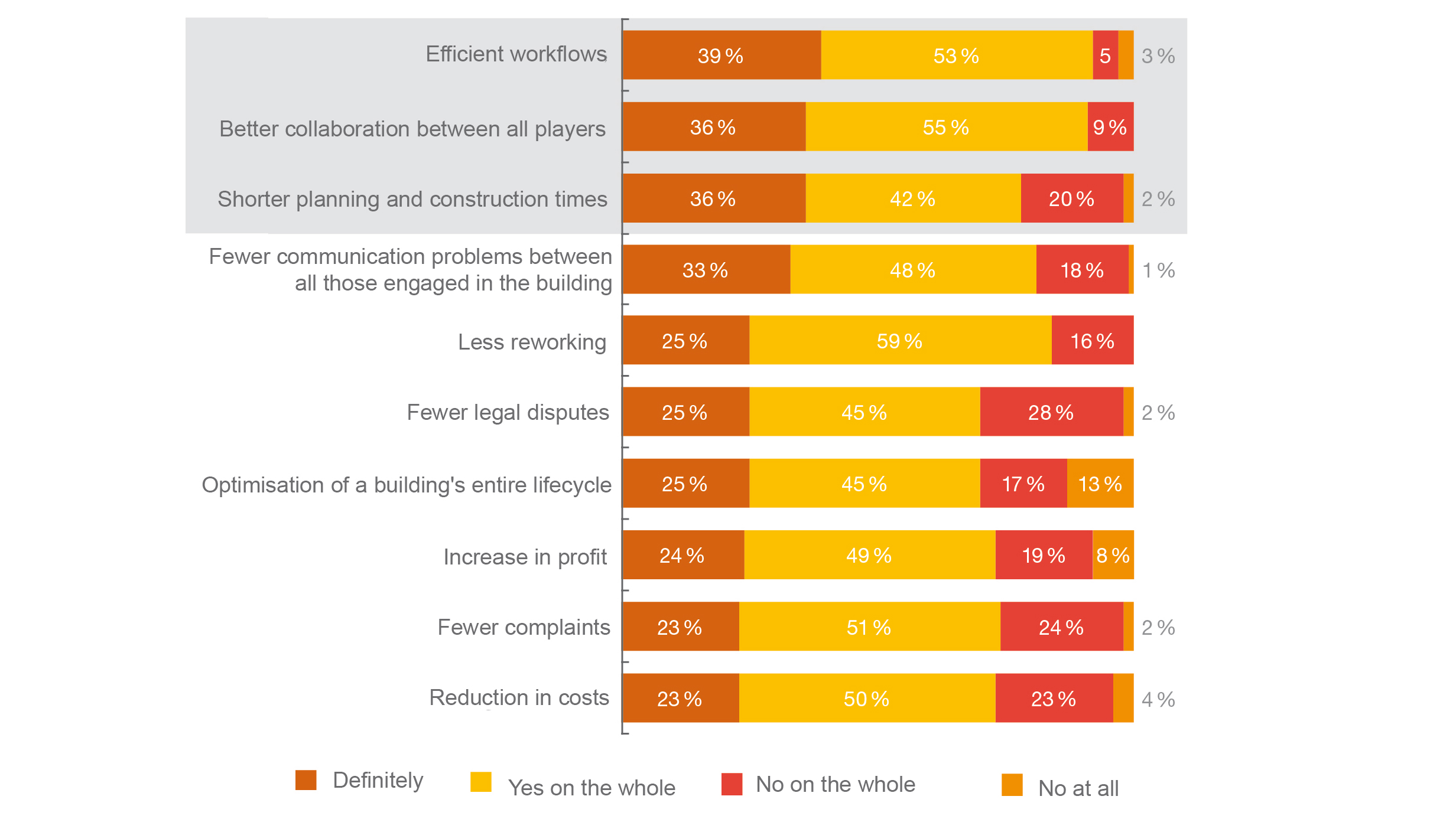 Light + Building: The use of IBM leads to more efficient workflows and better collaboration (Source: PwC Germany: Digitalisation of the German Building Industry, June 2019)